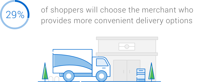 Infographic: 29 per cent of shoppers will choose the merchant that provides more convenient delivery options.