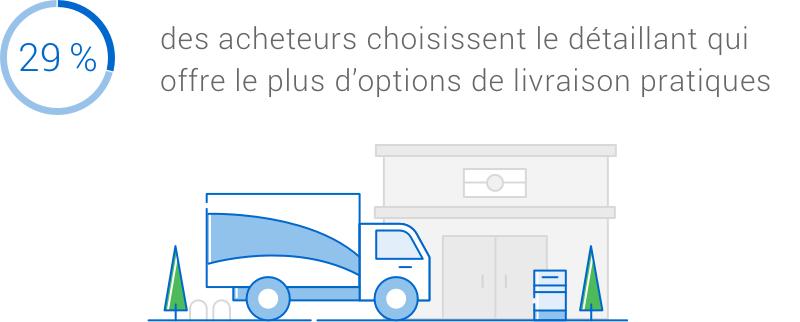 Infographie. 29 % des acheteurs choisiront le détaillant qui offre le plus d'options de livraison pratiques.