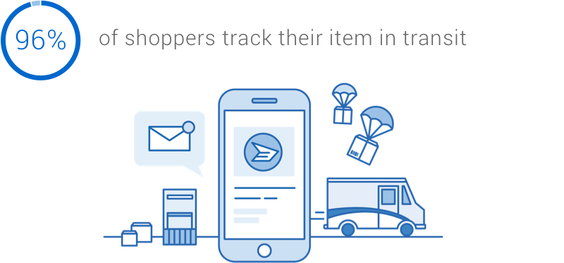Infographic: 96 per cent of shoppers track their item in transit.