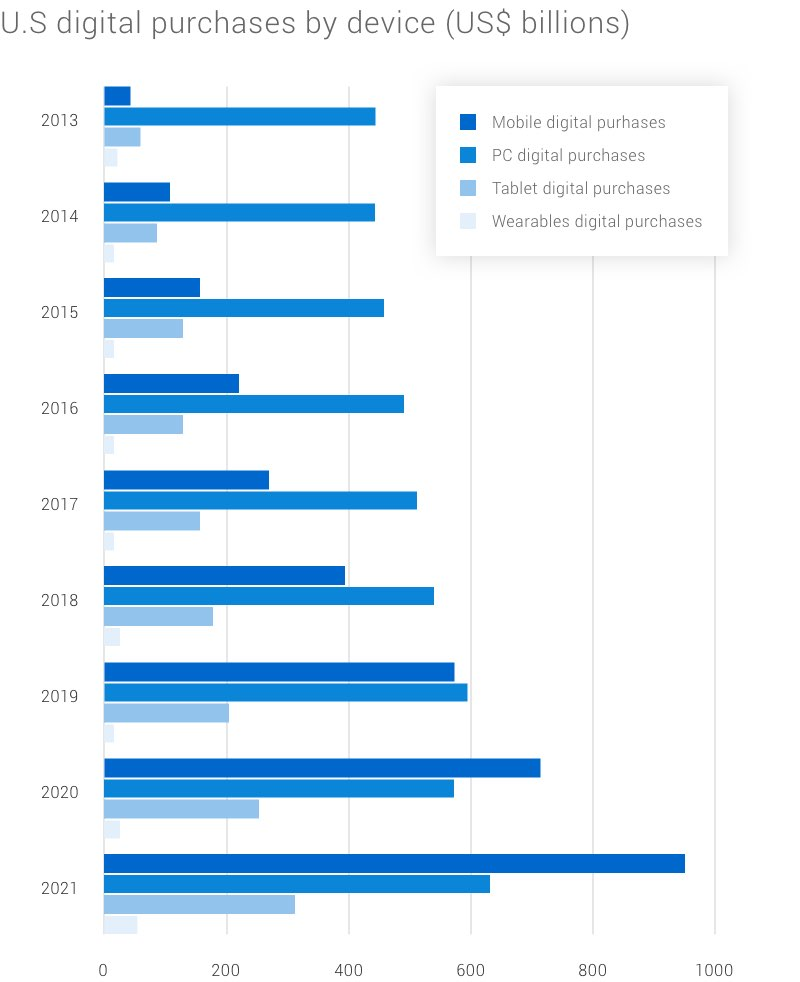 Bar graphs presenting the devices consumers use to purchase every year. Mobile phone use is growing year over year.