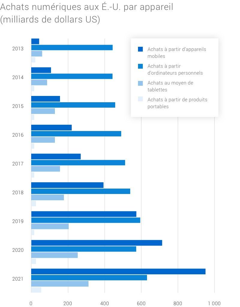 Graphiques à colonnes présentant les appareils que les consommateurs utilisent pour faire des achats chaque année. L'utilisation des téléphones mobiles augmente chaque année.