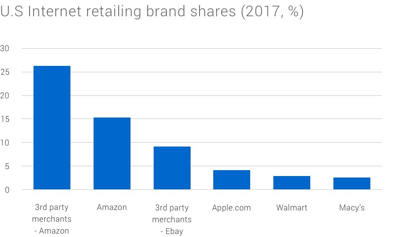 Bar graphs showing the relative size of online marketplaces.