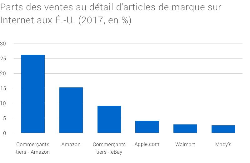 Graphiques à colonnes montrant la taille relative des places de marché en ligne.