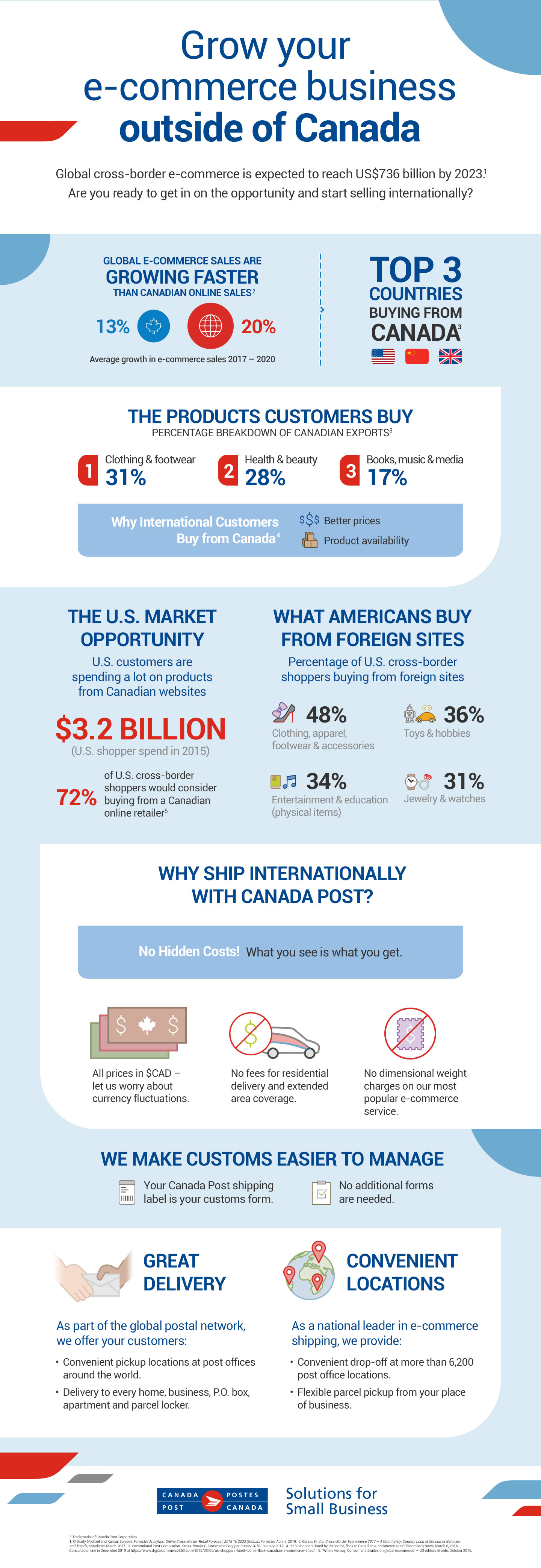 "Title: Grow your e-commerce business outside of Canada.   Global cross-border e-commerce is expected to reach US$736 billion by 2023.(Source #1) Global e-commerce sales are growing faster than Canadian online sales: 20 per cent versus 13 per cent average growth between 2017 and 2020.(Source #2)  The top three countries buying online from Canada are the U.S., China and the United Kingdom.(Source #3)  31 per cent of Canadian exports are clothing and footwear; 28 per cent are health and beauty products; and 17 per cent are books, music and media.(Source #3)  International consumers buy from Canada because we have better prices and product availability.(Source #4)  U.S. customers spent $3.2 billion on Canadian websites in 2015. 72 per cent of U.S. cross-border shoppers would consider buying from a Canadian online retailer.(Source #5)  What Americans buy from foreign sites: 48 per cent buy clothing, apparel, footwear and accessories; 36 per cent buy toys and hobby supplies; 34 per cent buy entertainment and education (physical items); and 31 per cent buy jewelry and watches.   Reasons why you should ship internationally with Canada Post: No hidden costs! What you see is what you get. All prices are in $CAD, there are no fees for residential delivery and extended area coverage, and there are no dimensional weight charges on our most popular e-commerce service.   Canada Post makes customs easier to manage: Your Canada Post shipping label is your customs form, and no additional forms are needed.   As part of the global postal network, we offer your customers: Convenient pickup at post offices around the world; and delivery to every home, business, P.O. box, apartment and parcel locker. As a national leader in e-commerce shipping, we provide: Convenient drop-off at more than 6,200 post office locations; and flexible parcel pickup from your place of business.   Sources: #1: O'Grady, Michael and Kumar, Sanjeev. Forrester Analytics: Online Cross-Border Retail Forecast, 2018 to 2023 (Global), Forrester, April 5, 2019.  #2: Garcia, Krista. Cross-Border Ecommerce 2017 – A Country-by-Country Look at Consumer Behavior and Trends, eMarketer, March 2017.  #3: International Post Corporation. Cross-Border E-commerce Shopper Survey 2016, January 2017. #4: ""U.S. shoppers, lured by the loonie, flock to Canadian e-commerce sites"", Bloomberg News, March 6, 2016. Consulted online in December 2019 at https://www.digitalcommerce360.com/2016/ 03/06/us-shoppers-lured-loonie-flock-canadian-e-commerce-sites/.  #5: ""Where we buy: Consumer attitudes on global ecommerce"" – US edition, Bronto, October 2016."