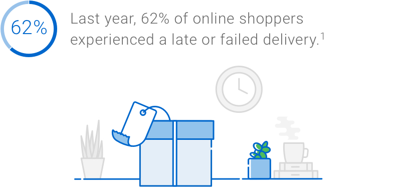 Infographic: Last year, 62 per cent of online shoppers experienced a late or failed delivery. Source: Loqate GBG. Fixing Failed Deliveries: Improving Data Quality in Retail, 2018.