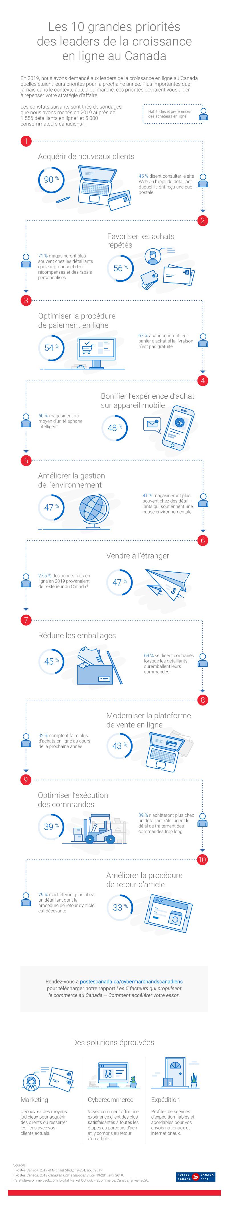Infographie : Les 10 grandes priorités des leaders de la croissance en ligne au Canada. En 2019, nous avons demandé aux leaders de la croissance en ligne au Canada quelles étaient leurs priorités pour la prochaine année. Plus importantes que jamais dans le contexte actuel du marché, ces priorités devraient vous aider à repenser votre stratégie d'affaire. Les constats suivants sont tirés de sondages que nous avons menés en 2019 auprès de 1 556 détaillants en ligne (Source : 1) et 5 000 consommateurs canadiens (Source : 2). Habitudes et préférences des acheteurs en ligne. 90 % Acquérir de nouveaux clients. 45 % disent consulter le site Web ou l'appli du détaillant duquel ils ont reçu une pub postale. 56 % Favoriser les achats répétés. 71 % magasineront plus souvent chez les détaillants qui leur proposent des récompenses et des rabais personnalisés. 54 % Optimiser la procédure de paiement en ligne. 67 % abandonneront leur panier d'achat si la livraison n'est pas gratuite. 48 % Bonifier l'expérience d'achat sur appareil mobile. 60 % magasinent au moyen d'un téléphone intelligent. 47 % Améliorer la gestion de l'environnement. 41 % magasineront plus souvent chez des détaillants qui soutiennent une cause environnementale. 47 % Vendre à l'étranger. 27,5 % des achats faits en ligne en 2019 provenaient de l'extérieur du Canada (Source : 3). 45 % Réduire les emballages. 69 % se disent contrariés lorsque les détaillants suremballent leurs commandes. 43 % Moderniser la plateforme de vente en ligne. 32 % comptent faire plus d'achats en ligne au cours de la prochaine année. 39 % Optimiser l'exécution des commandes. 39 % n'achèteront plus chez un détaillant s'ils jugent le délai de traitement des commandes trop long. 33 % Améliorer la procédure de retour d'article. 79 % n'achèteront plus chez un détaillant dont la procédure de retour d'article est décevante. Rendez-vous à postescanada.ca/cybermarchandscanadiens pour télécharger notre rapport Les 5 facteurs qui propulsent le commerc