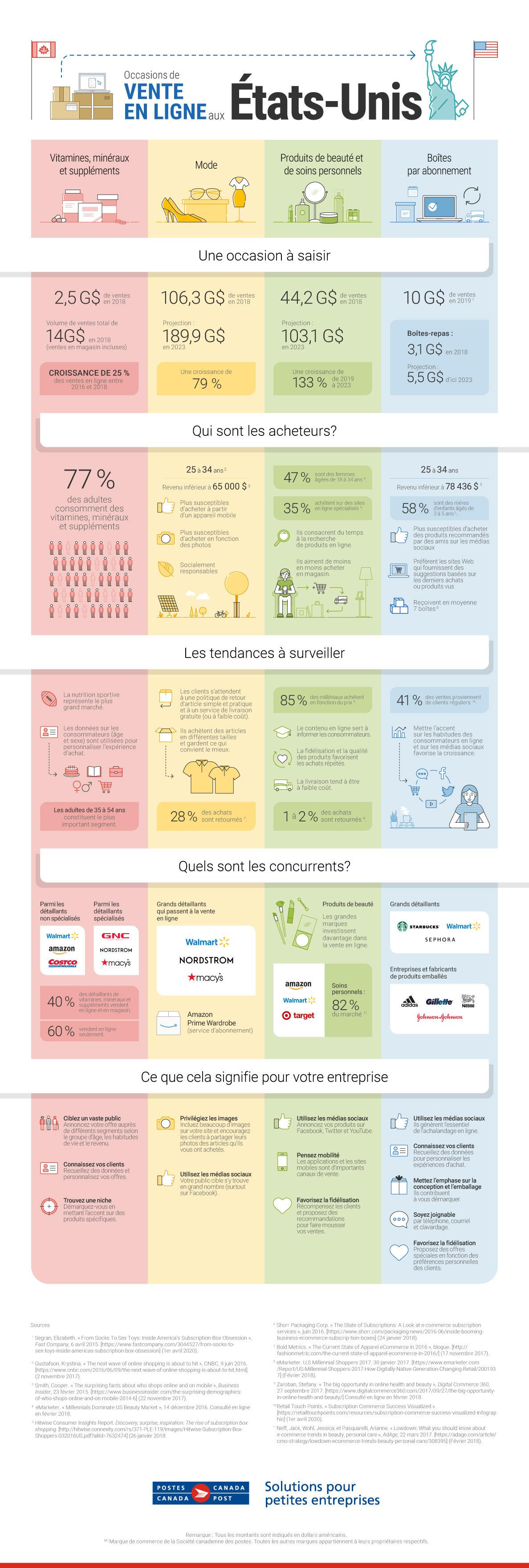 Apprenez-en davantage sur les occasions de commerce en ligne aux États-Unis. Découvrez qui sont les acheteurs, les tendances à surveiller, quels sont vos concurrents et comment votre entreprise peut tirer son épingle du jeu. Cliquez pour consulter l'infographie.