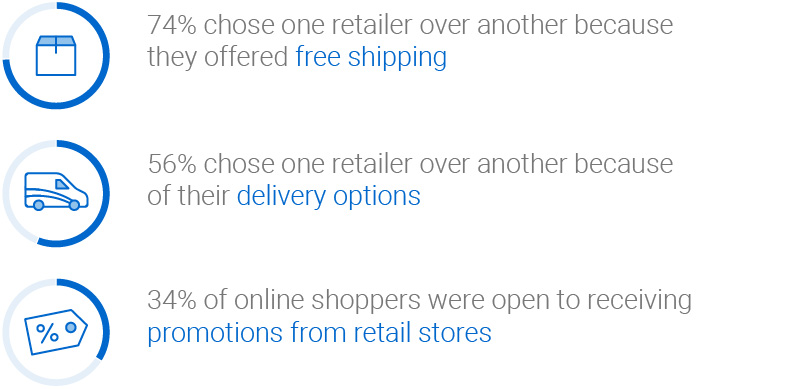 74 per cent of Canadian consumers chose a retailer because of free shipping. 56 per cent chose a retailer because of delivery options. 34 per cent were open to receiving retail promotions.