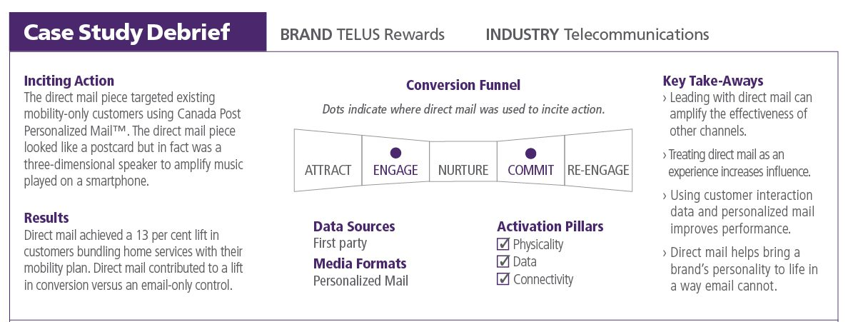 This direct mail piece acted as a phone speaker and boosted customers bundling home services with their mobile plan by 13%.