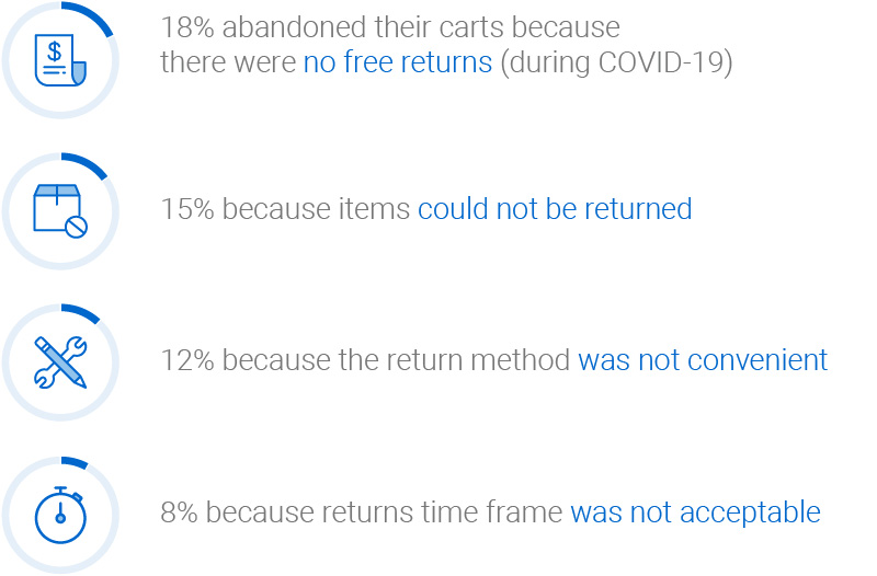 18 per cent of Canadian consumers abandoned carts because returns weren't free, 15 per cent because returns weren't offered, 12 per cent because the return method was inconvenient, 8 per cent because the returns time frame was unacceptable.