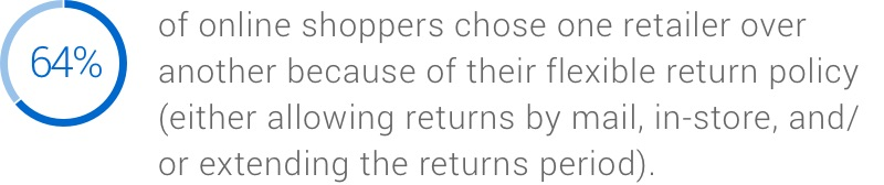 64% picked one retailer over another because of its flexible returns policy (either allowing returns by mail or in-store and/or extending the returns period).