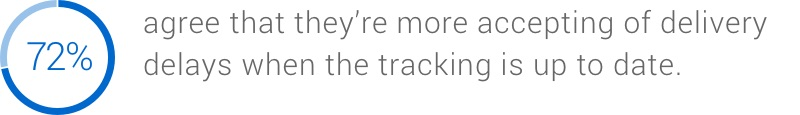 72% agree that they're more accepting of delivery delays when the tracking is up to date.