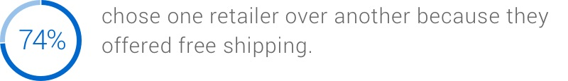 74% chose one retailer over another because they offered free shipping.