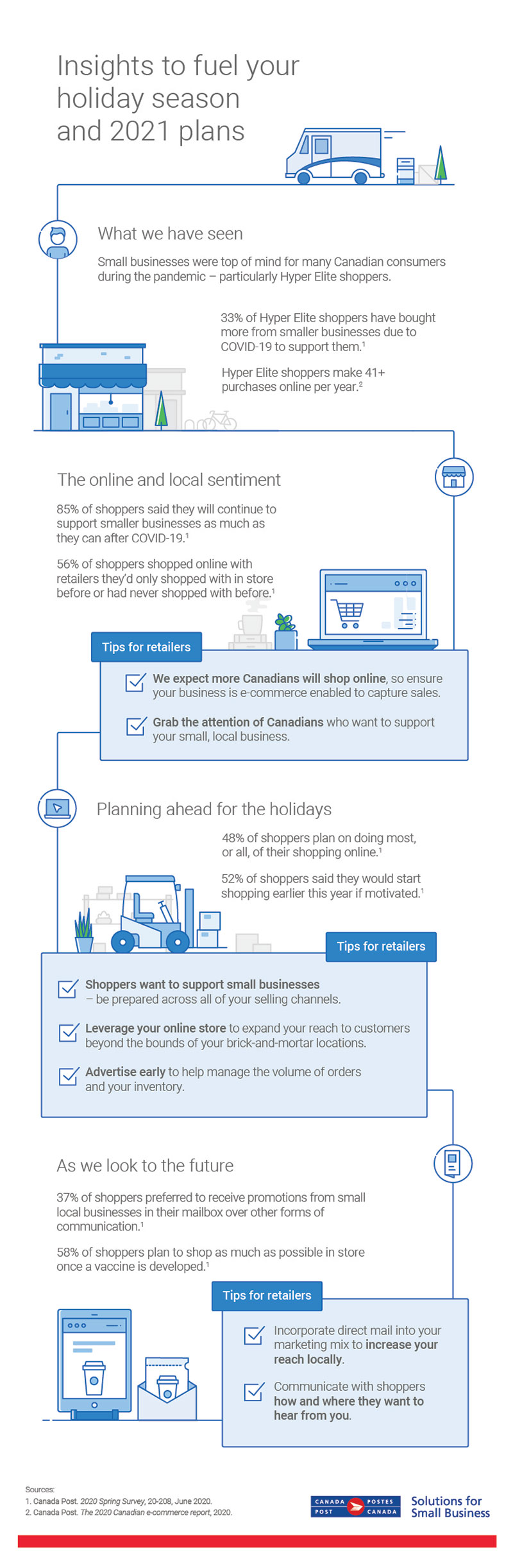 An infographic outlining key shopper insights from Canada Post's e-commerce research that will help businesses market themselves effectively for the 2020 holiday season and beyond. Click the image to view an accessible PDF.