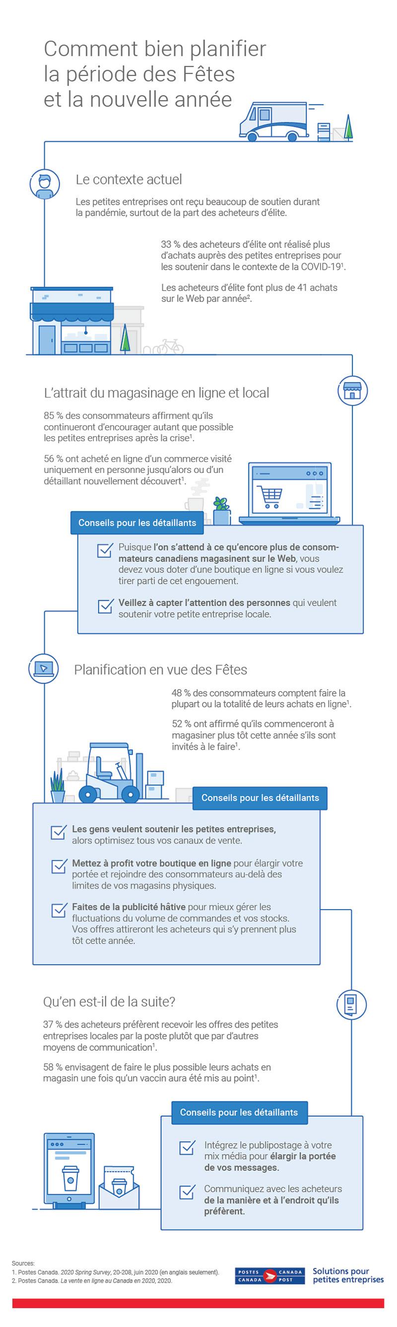 Résumé graphique présentant les renseignements clés sur les acheteurs tirés de la recherche sur le cybercommerce de Postes Canada qui aidera les entreprises à se démarquer pendant les Fêtes de 2020, et au-delà. Cliquez sur l'image pour consulter le PDF accessible.