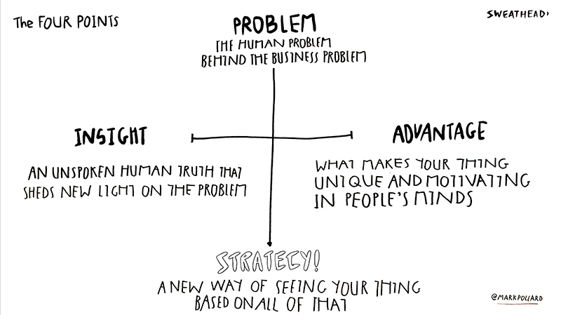 Mark Pollard's 4-point approach to marketing includes problem, insight, advantage and strategy.