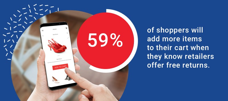 59 per cent of shoppers will add more items to their cart when they know retailers offer free returns.