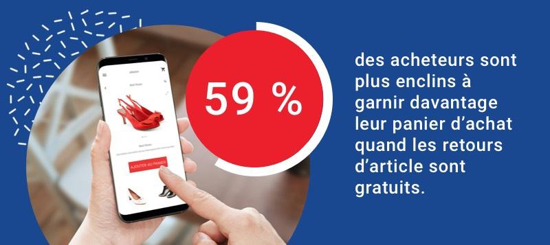 59 % des acheteurs sont plus enclins à garnir davantage leur panier d'achat quand les retours d'article sont gratuits.