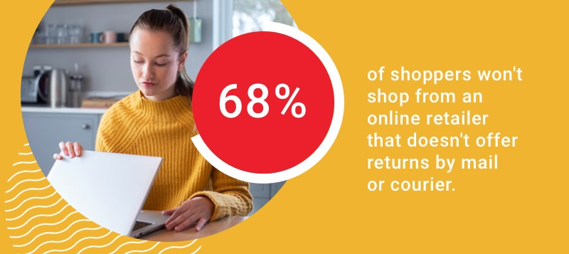 68 per cent of shoppers won't shop from a retailer that doesn't offer returns by mail or courier.