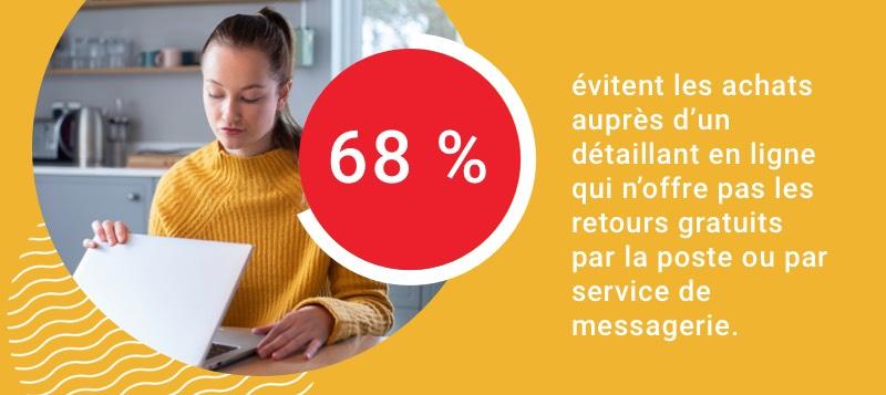 68 % évitent les achats auprès d'un détaillant qui n'offre pas les retours gratuits par la poste ou par service de messagerie.