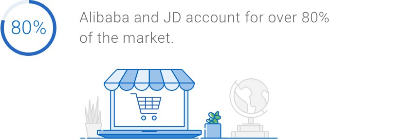 Alibaba and JD account for over 80 per cent of the market.