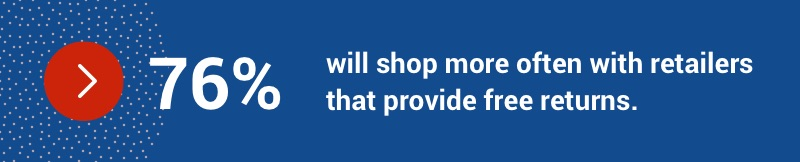 76 per cent will shop more often with retailers that provide free returns.