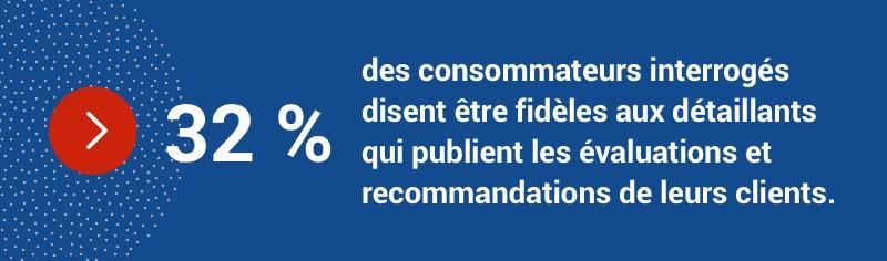 32 % des consommateurs disent être fidèles aux détaillants qui publient les évaluations et recommandations de leurs clients.