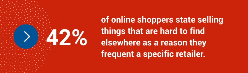 42 per cent of online shoppers state selling things that are hard to find elsewhere as a reason they frequent a specific retailer.