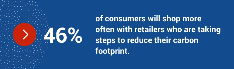 46 per cent of consumers will shop more often with retailers who are taking steps to reduce their carbon footprint.
