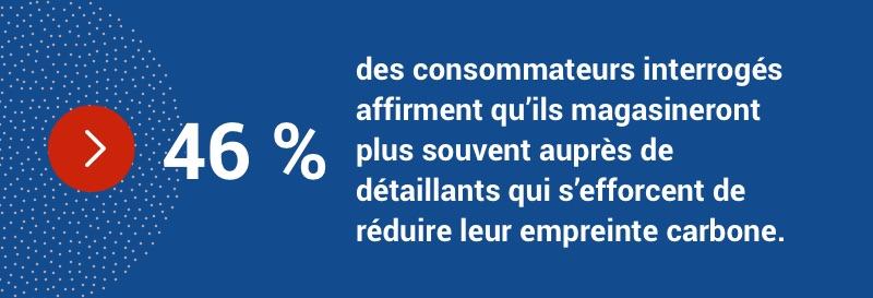 46 % des consommateurs magasineront plus souvent auprès de détaillants qui s'efforcent de réduire leur empreinte carbone.