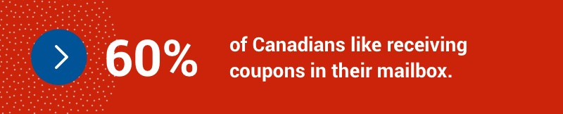 60 per cent of Canadians like receiving coupons in their mailbox.
