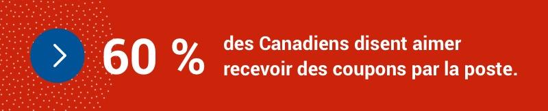 60 % des Canadiens disent aimer recevoir des coupons par la poste.