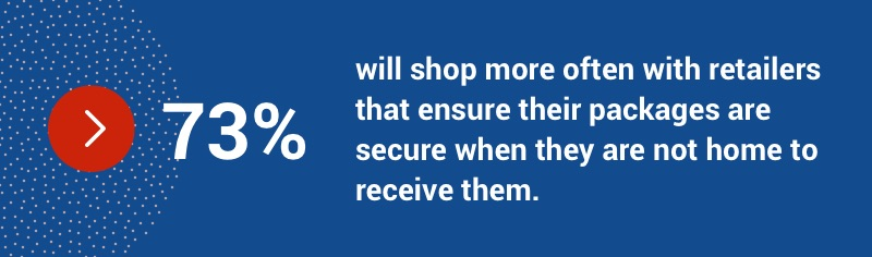 73 per cent will shop more often with retailers that ensure their packages are secure when they are not home to receive them.