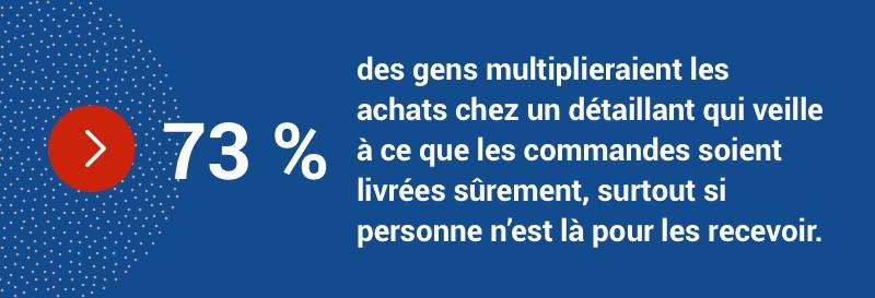73 % des gens multiplieraient les achats chez un détaillant qui conserve les colis en lieu sûr si on ne peut les recevoir.