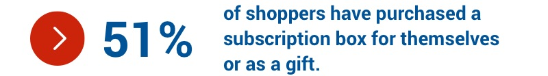 51 per cent of shoppers have purchased a subscription box for themselves or as a gift