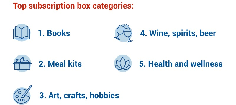 Top subscription box categories: books; meal kits; art, crafts, hobbies; wine, spirits, beer; and health and wellness.