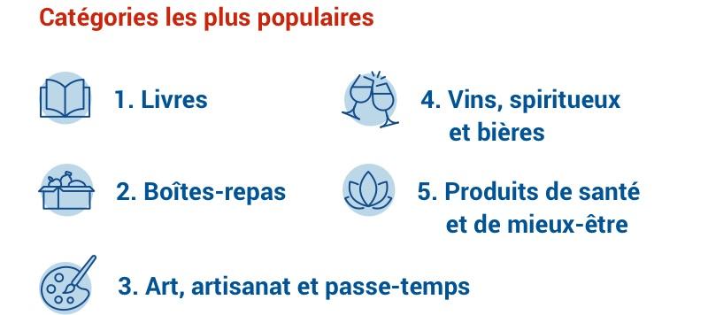 Catégories les plus populaires : livres, boîtes-repas, art/artisanat/passe-temps, vin/spiritueux/bière, santé/mieux-être.