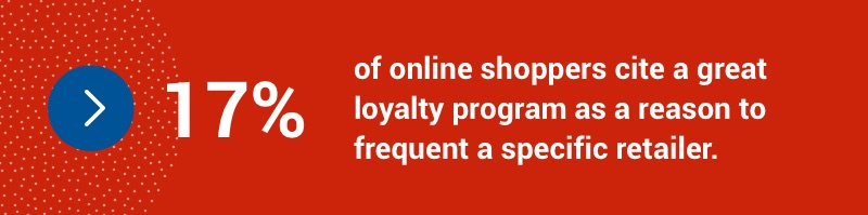 17 per cent of online shoppers cite a great loyalty program as a reason to frequent a specific retailer.
