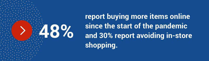 48 per cent report buying more items online since the start of the pandemic and 30% report avoiding in-store shopping.