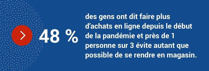 48 % des gens ont dit faire plus d'achats en ligne depuis le début de la pandémie et 30 % évitent de se rendre en magasin.