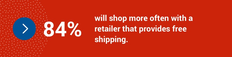 84 per cent will shop more often with a retailer that provides free shipping.
