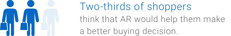 Two-thirds of shoppers think that AR would help them make a better buying decision.