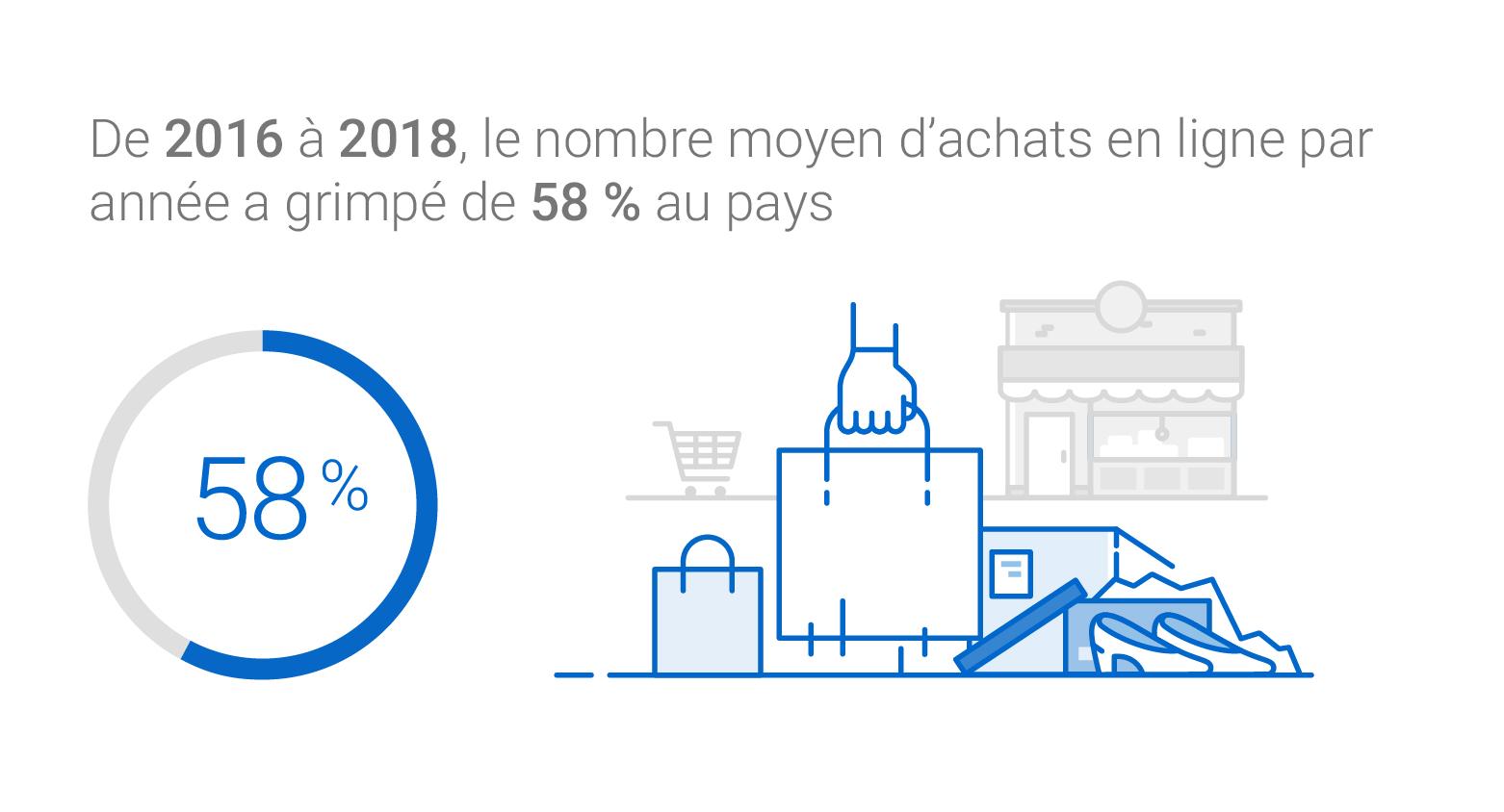 Le nombre moyen d'achats en ligne par année au Canada a augmenté de 58 % entre 2016 et 2018.