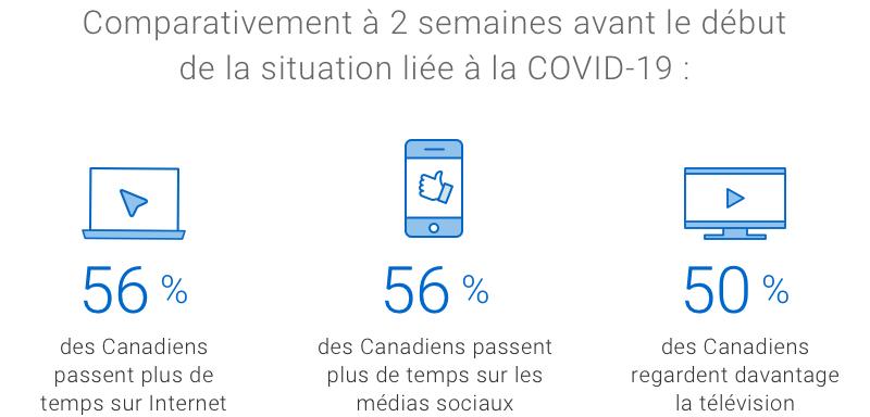 Infographie. Comparativement à 2 semaines avant le début de la situation liée à la COVID-19 : 56 % des Canadiens passent plus de temps sur Internet; 56 % des Canadiens passent plus de temps sur les médias sociaux; 50 % des Canadiens regardent davantage la télévision.