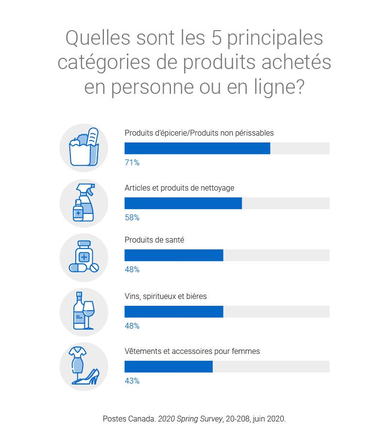 Quelles sont les 5 principales catégories de produits achetés en personne ou en ligne? Produits d'épicerie/Produits non périssables – 71 %. Articles et produits de nettoyage – 58 %. Produits de santé – 48 %. Vins, spiritueux et bières – 48 %. Vêtements et accessoires pour femmes – 43 %.