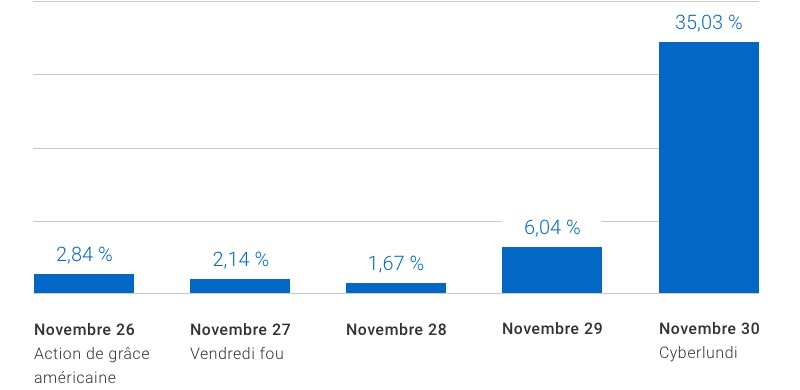 Hausse de la fraude : 2,84 % Action de grâce É.-U., 2,14 % Vendredi fou, 1,67 % 28 nov., 6,04 % 29 nov., 35,03 % Cyberlundi