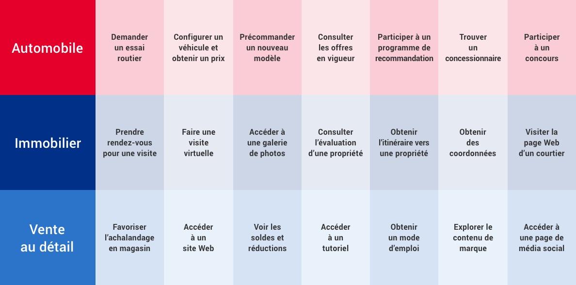 Exemples d'utilisation des codes QR dans les secteurs de l'automobile, de l'immobilier et de la vente au détail