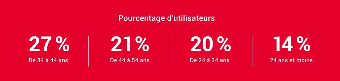 Pourcentage d'utilisateurs : 27% De 34 à 44 ans, 21% De 44 à 54 ans, 20% De 24 à 34 ans, 14% ans et moins.
