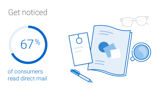 74% of consumers notice direct mail and 67% read it.