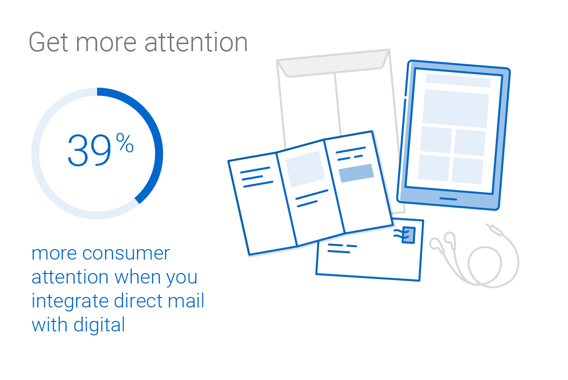 Integrated direct mail and digital campaigns elicit 39% more consumer attention.